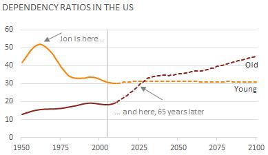 ep-us-population-dependency-1950-2100