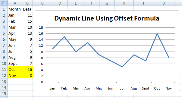 How to make a dynamic chart using offset formula excel dashboard 7 add new data to label and data columns column a and b and watch the chart dynamically change ccuart Images