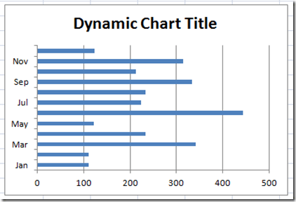 How to make an excel chart title change dynamically excel chart title dynamically image ccuart Choice Image