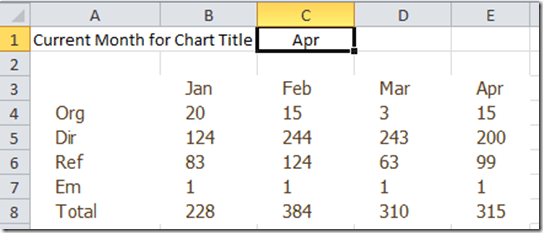 How to create a dynamic excel pie chart using the offset function 5 link your chart title to the chart title cell ccuart Image collections