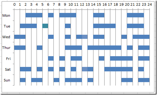 How-to Make a Weekly 24 Hour Time Worked Gantt Chart in Excel ...