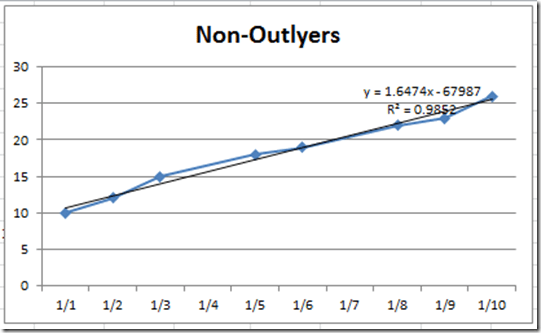 How-to Eliminate Statistical Outliers in an Excel Line Chart - Excel ...