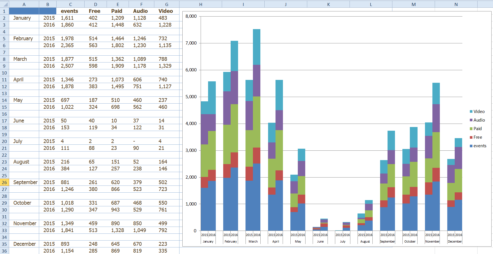 Friday challenge answers year over year chart comparisons excel clustered stacked column chart by month year ccuart Image collections