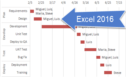 Home Excel Dashboard Templates - Excel 2016 dashboard templates