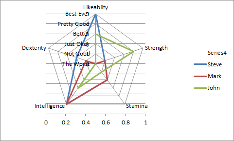 Radar Chart with New Series as Bar Chart-Update Secondary Axis