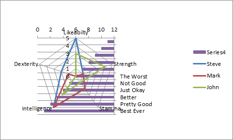 Radar Chart with New Series as Bar Chart