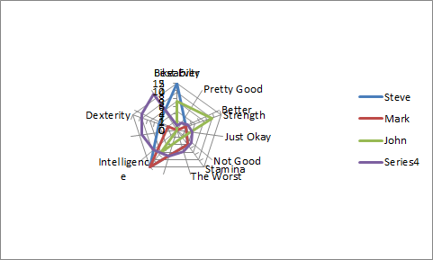 Radar Chart with New Special Pasted Series on Secondary Axis