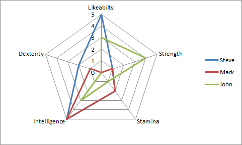 Replace Numbers with Text Radar Chart Axis Values-Initial Chart