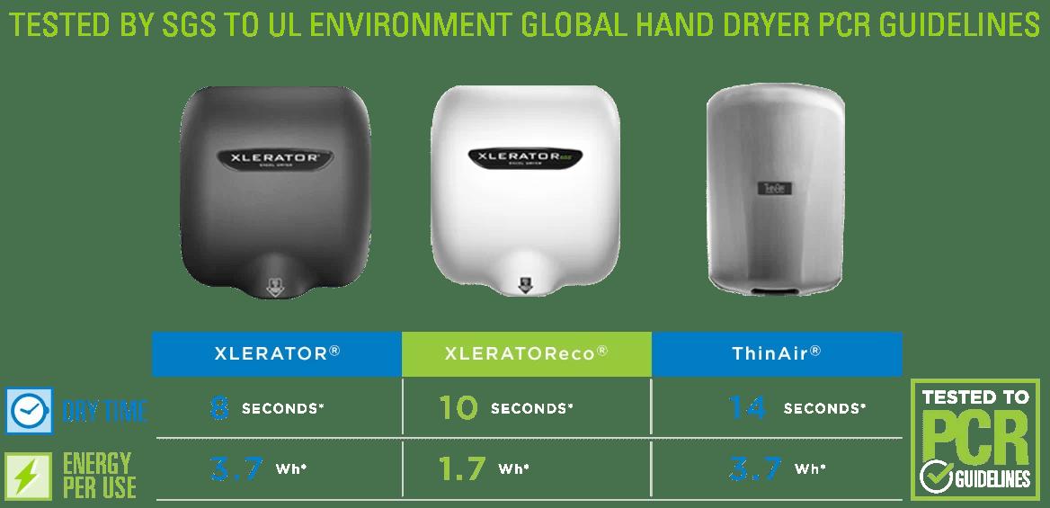 Dryer hand