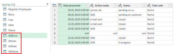 Load all the employee tables into Power Query