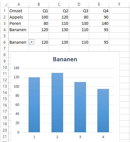 Dynamische grafiek