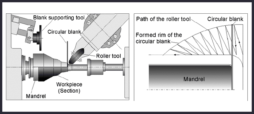 Music, O., Allwood, J. M., & Kawai, K. (2010). A review of the mechanics of metal spinning. Journal of materials processing technology, 210(1), 3-23.