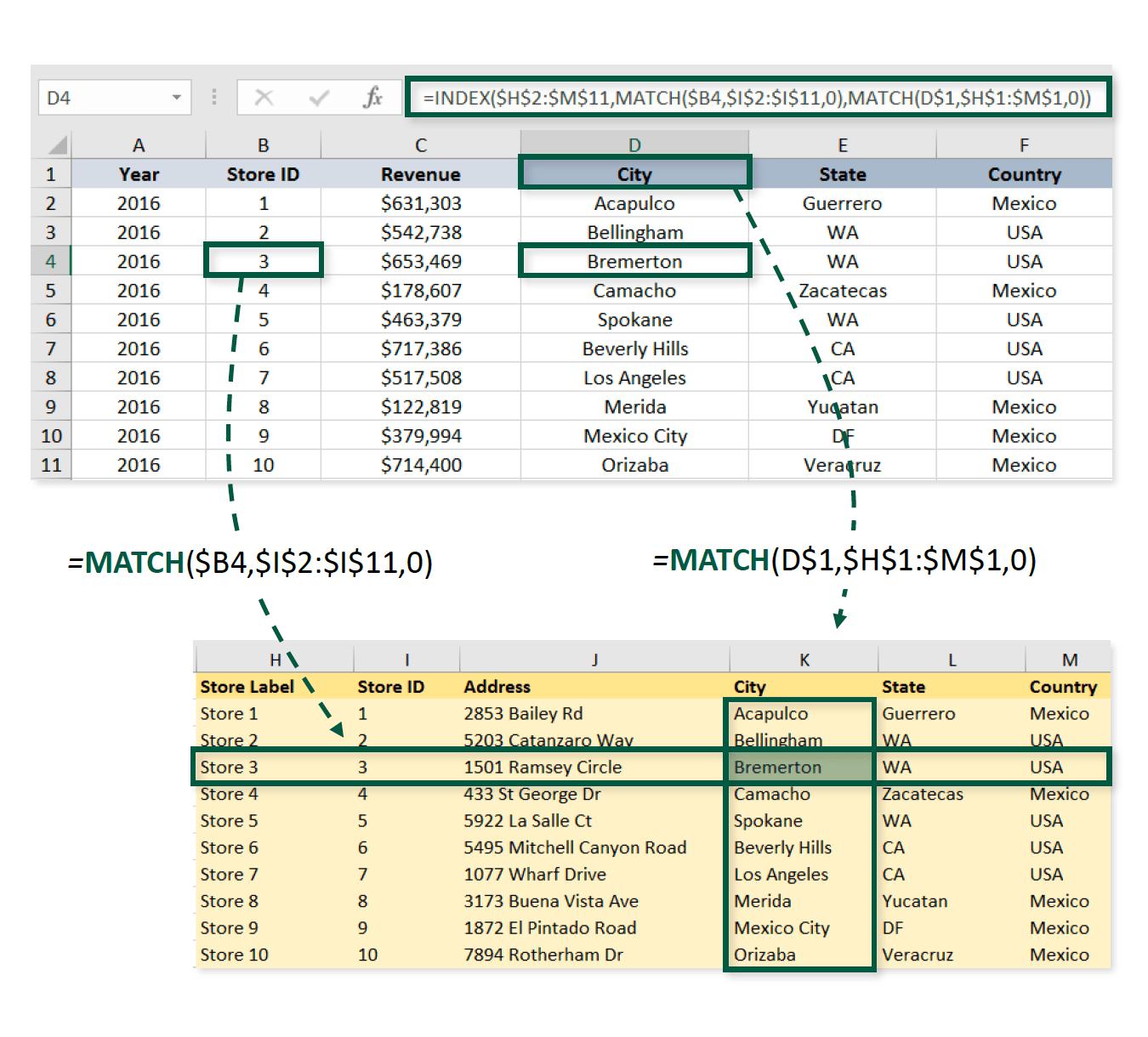 Combining Index Amp Match