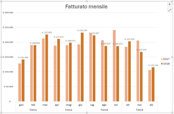 Grafico fatturazione mensile