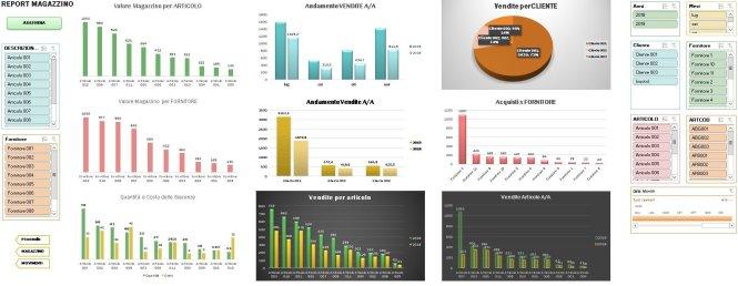 dashboard magazzino di Excel