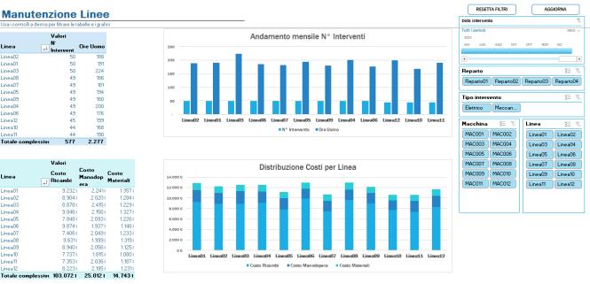 Analisi delle linee manutenzione con Excel