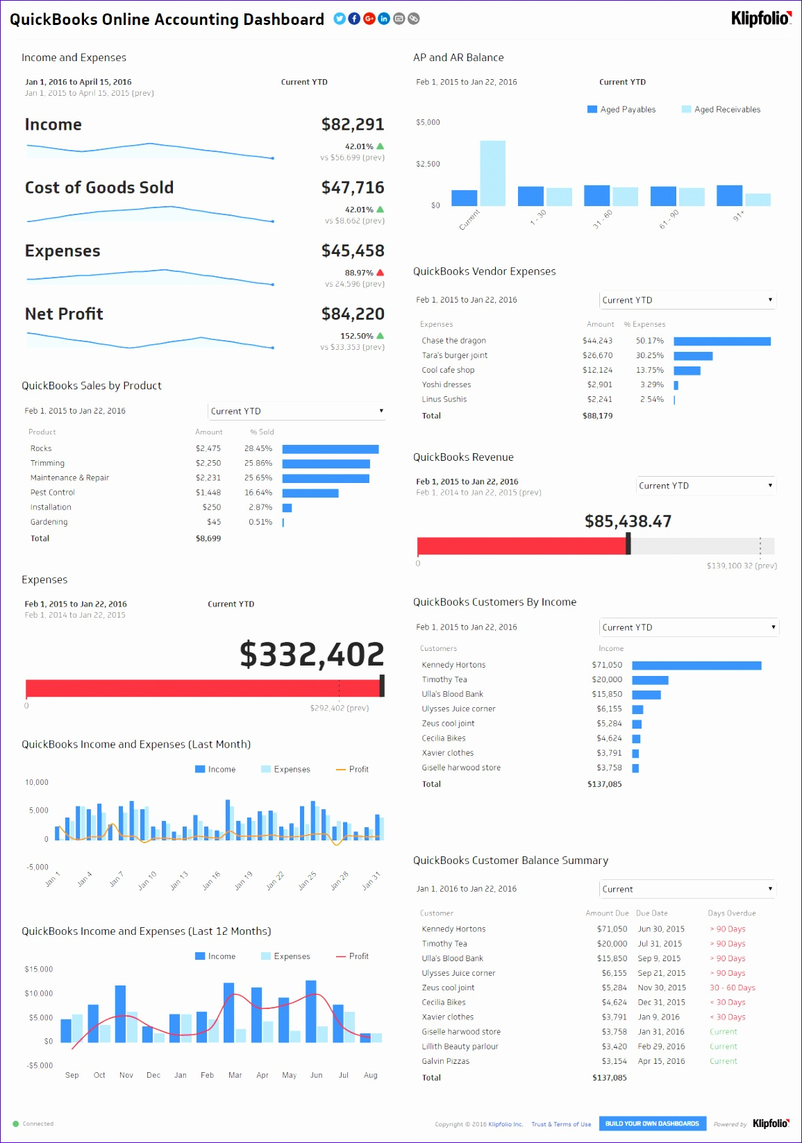 10 Dynamic Dashboard Template In Excel