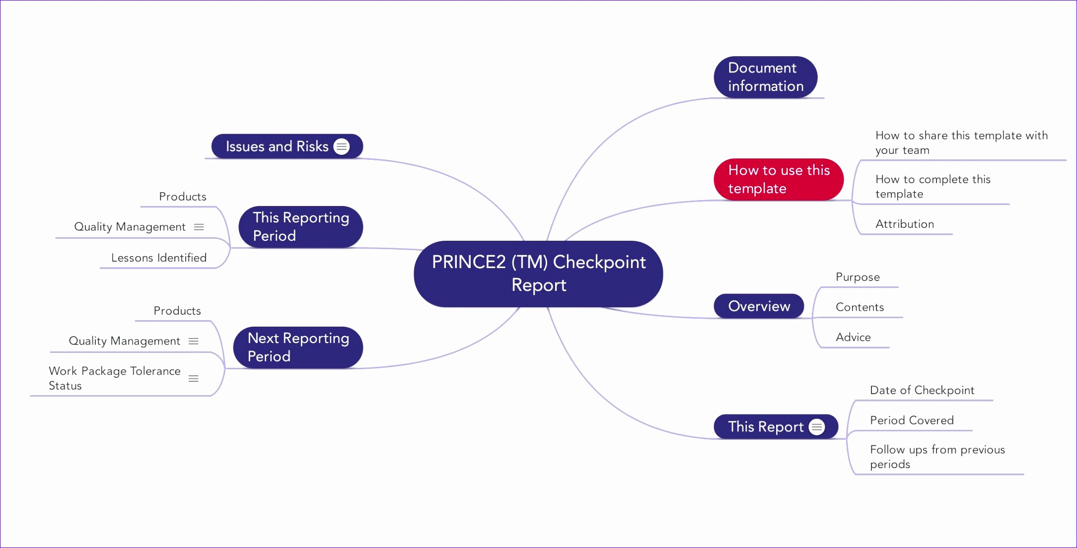 14 Excel Mind Map Template