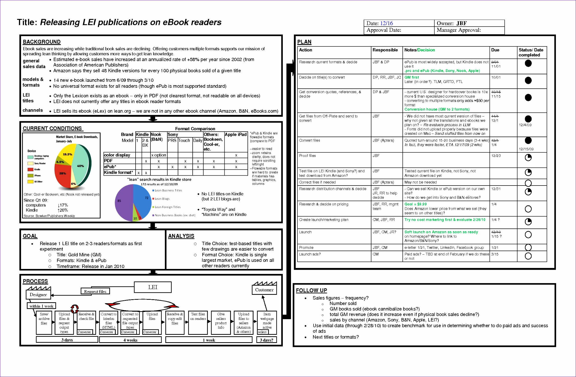 Project Management Status Report Template Excel S9sjd