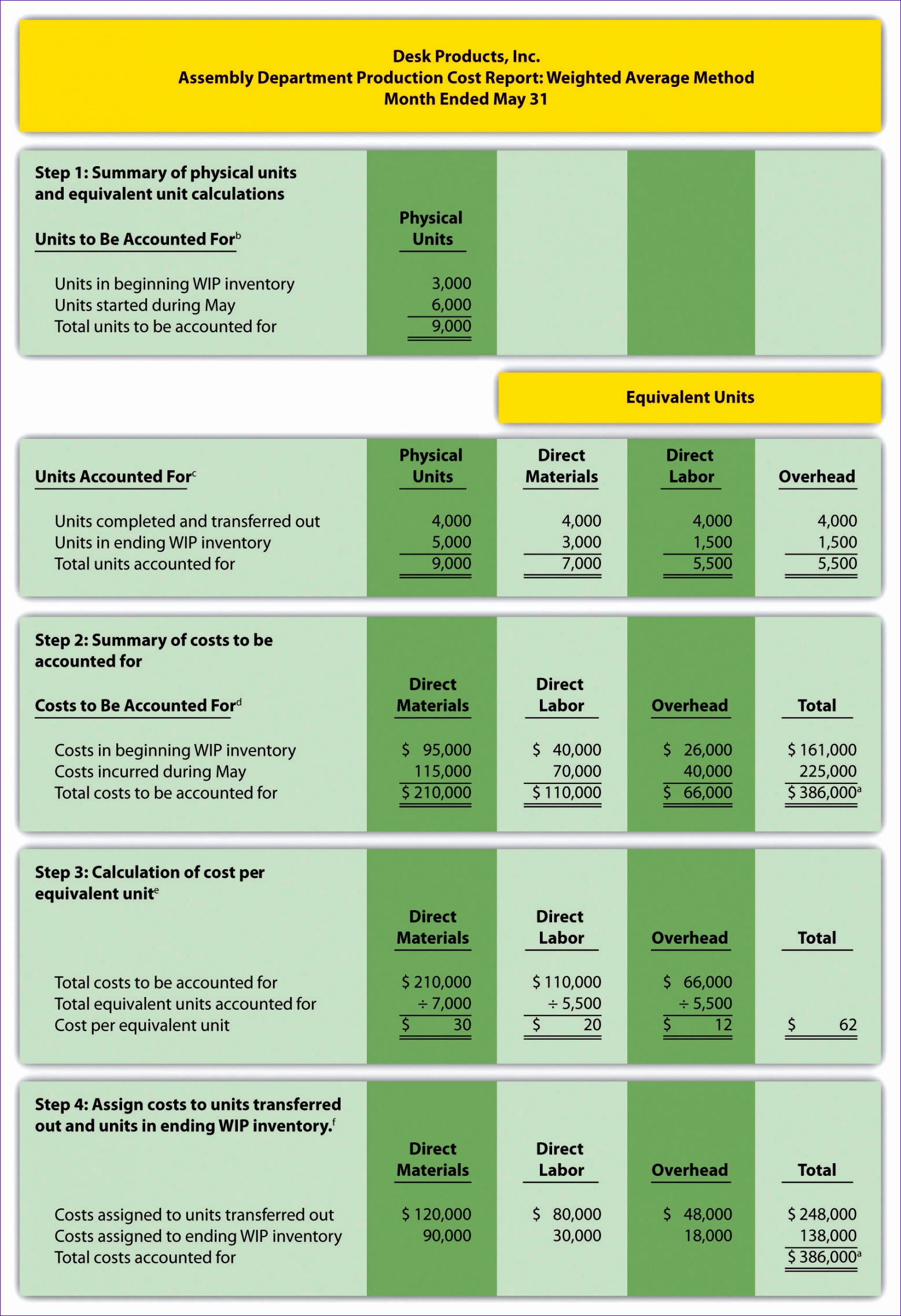 Direct Cash Flow Statement Worksheet