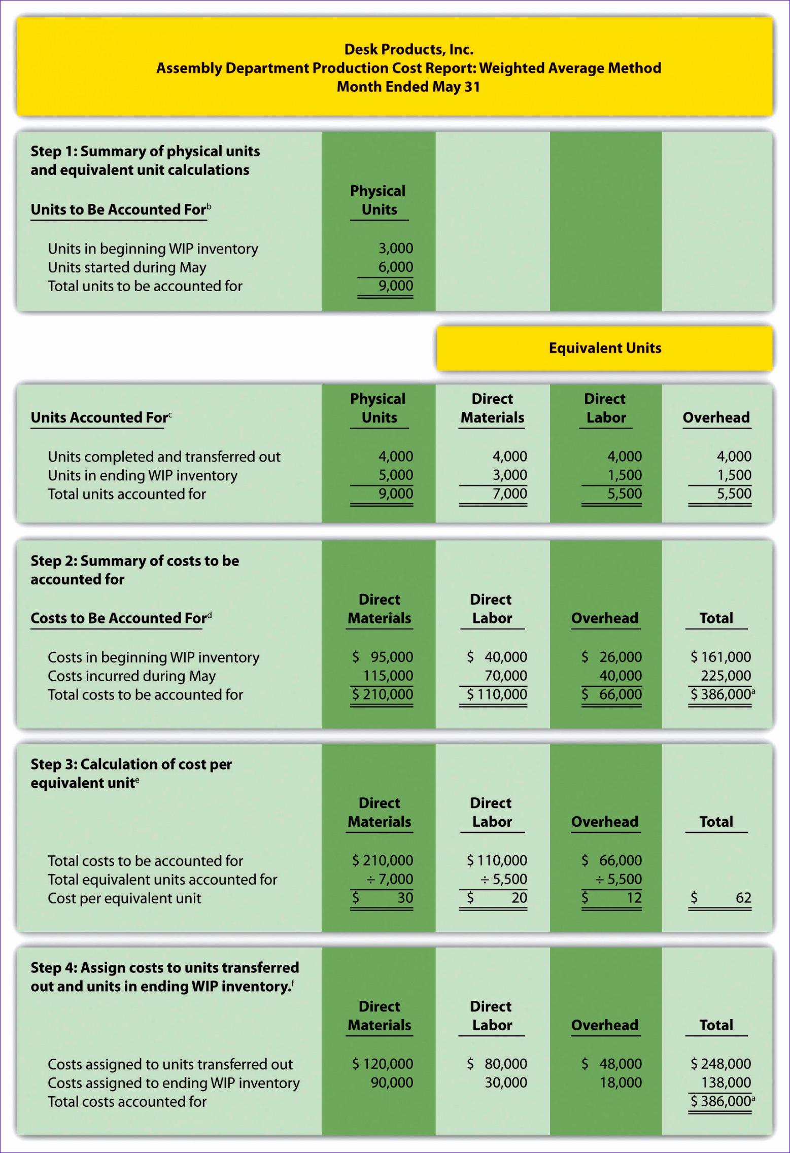 Direct Cash Flow Statement Worksheet