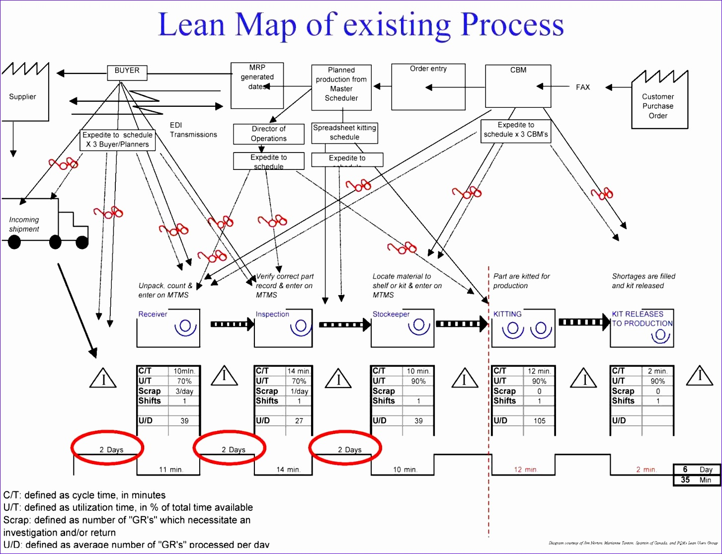 6 Value Stream Mapping Template Excel