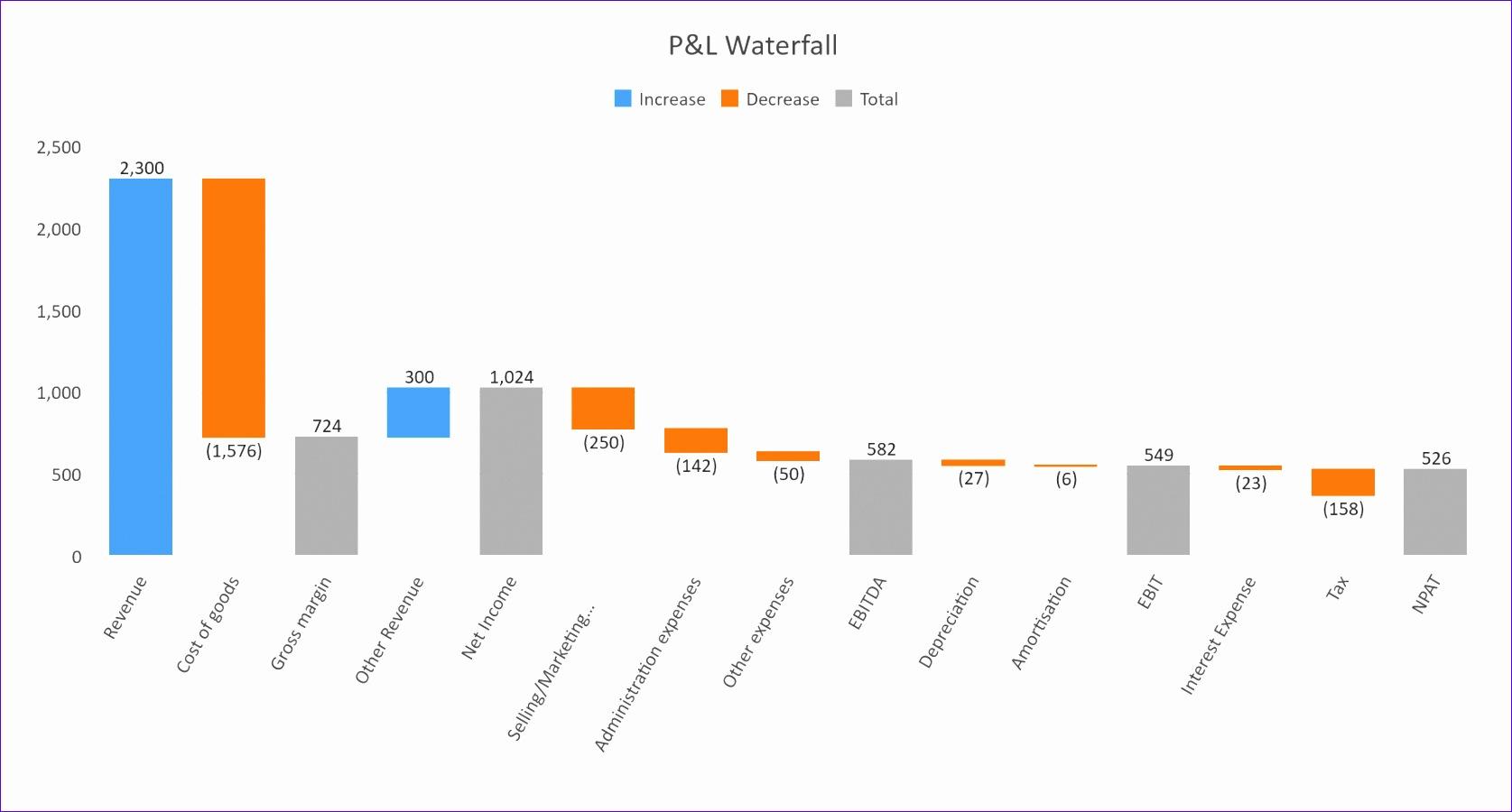 6 Bar Graph Template Excel