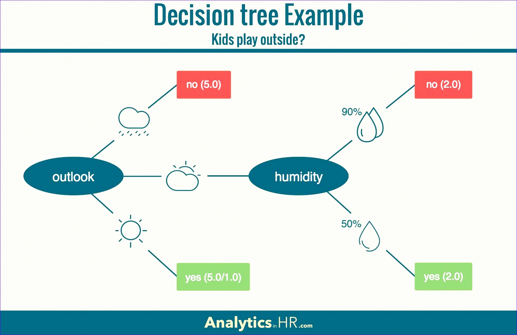 8 Excel Decision Tree Template