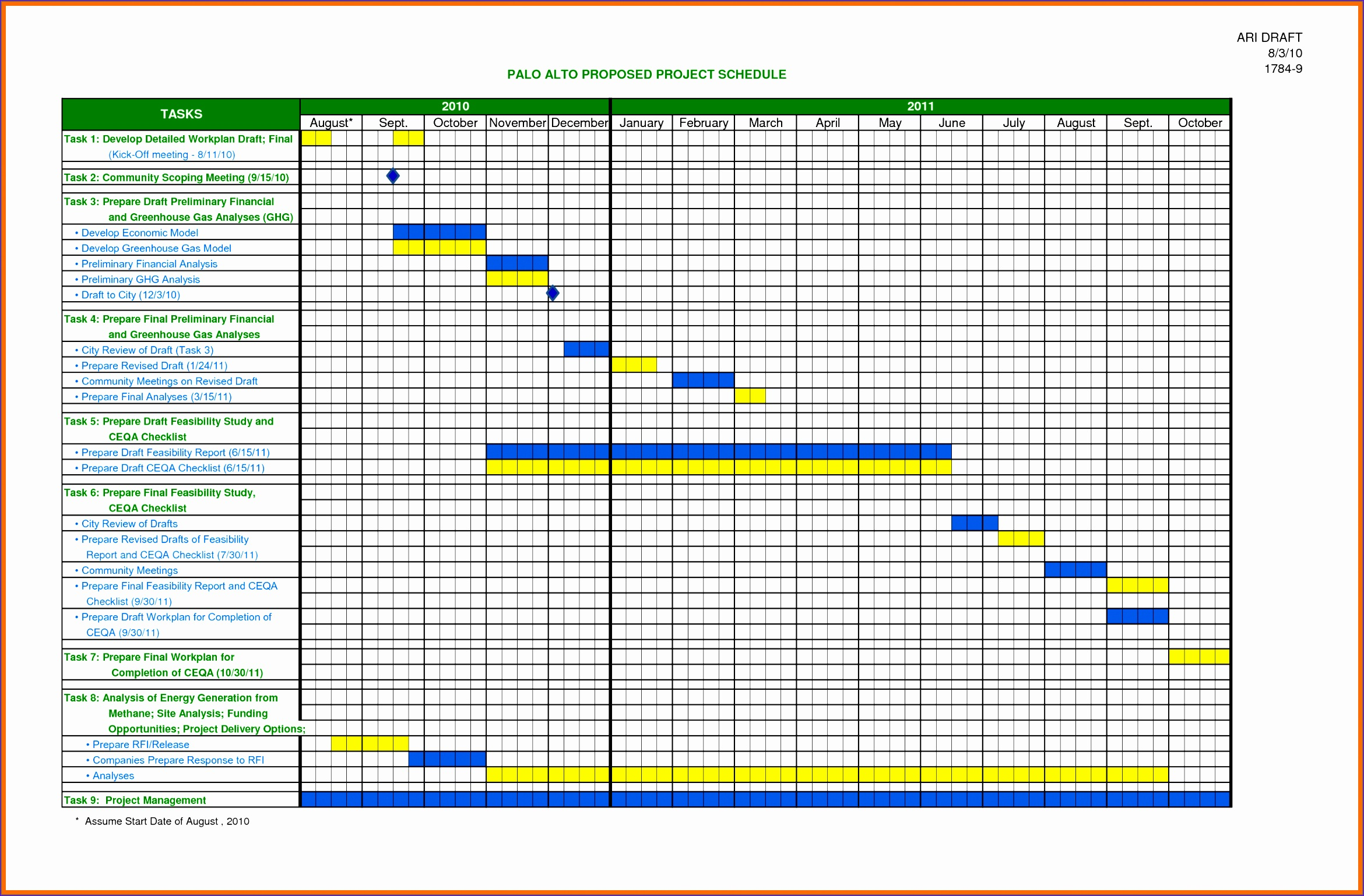 5 Excel Timeline Chart Template