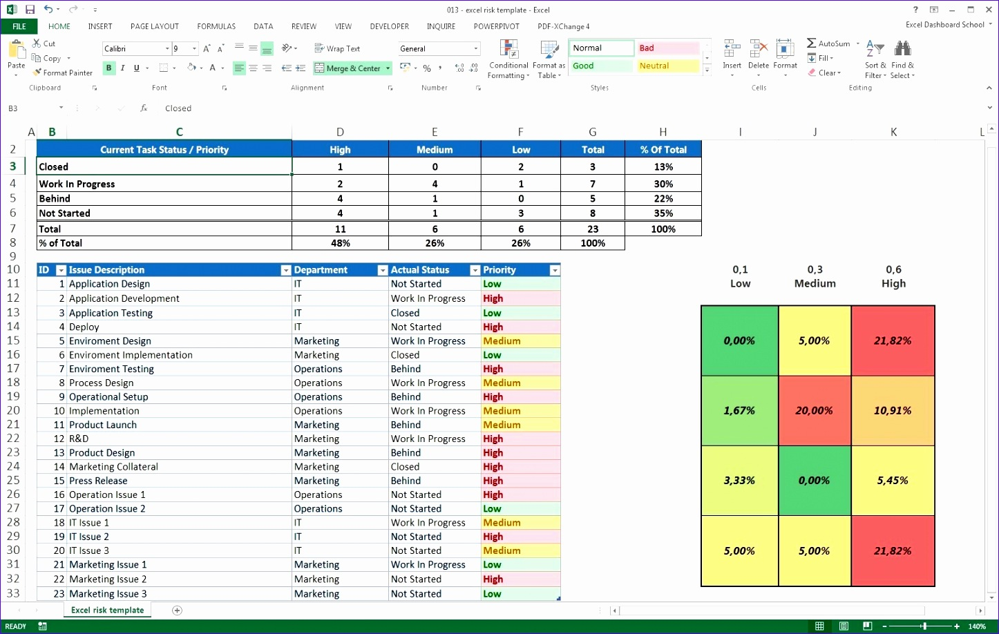 5 Kpi Templates Excel