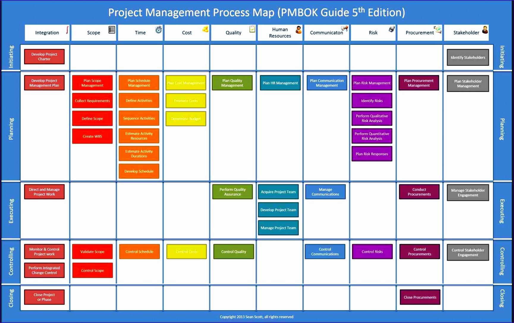 12 Process Flow Excel Template