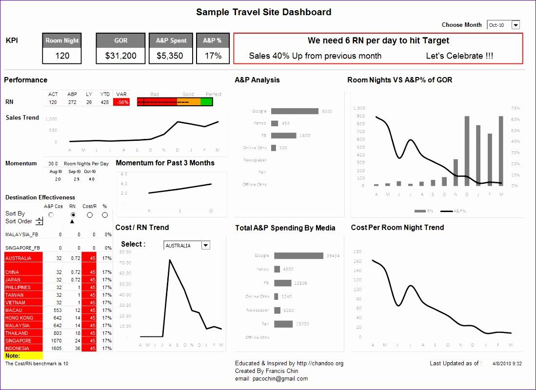 5 Progress Report Excel Template