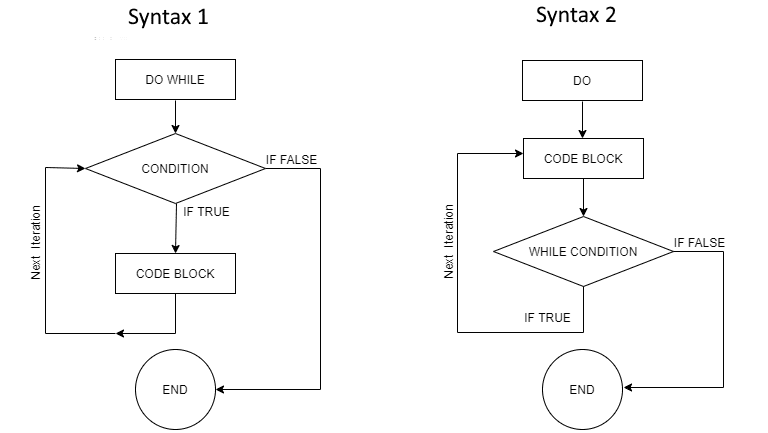 VBA Do While Loop With Flow Chart