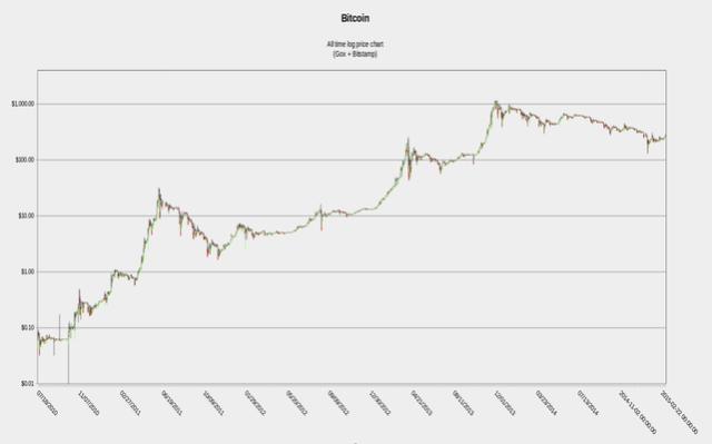 bitcoin trading graph