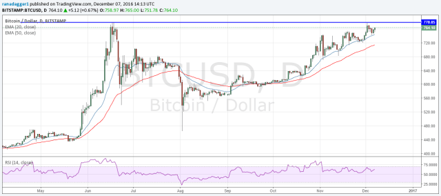 08122016 bitcoin chart Bitcoin crosses the $76,000 barrier   Soon to climb the $8,000 figure