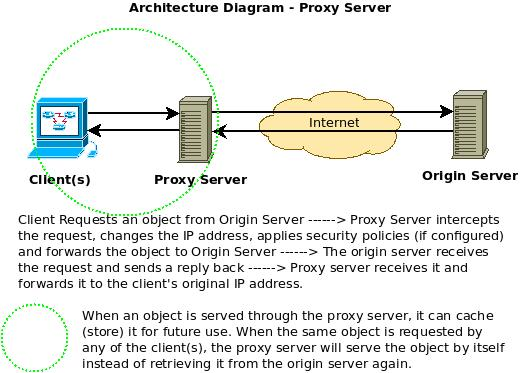 function of a proxy server essay This definition of proxy server explains types of proxies and how they work and   proxy servers can also be used for the opposite purpose: to monitor traffic and.
