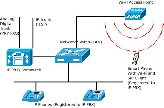 Receive your PBX land line calls through SIP clients on Wi ...