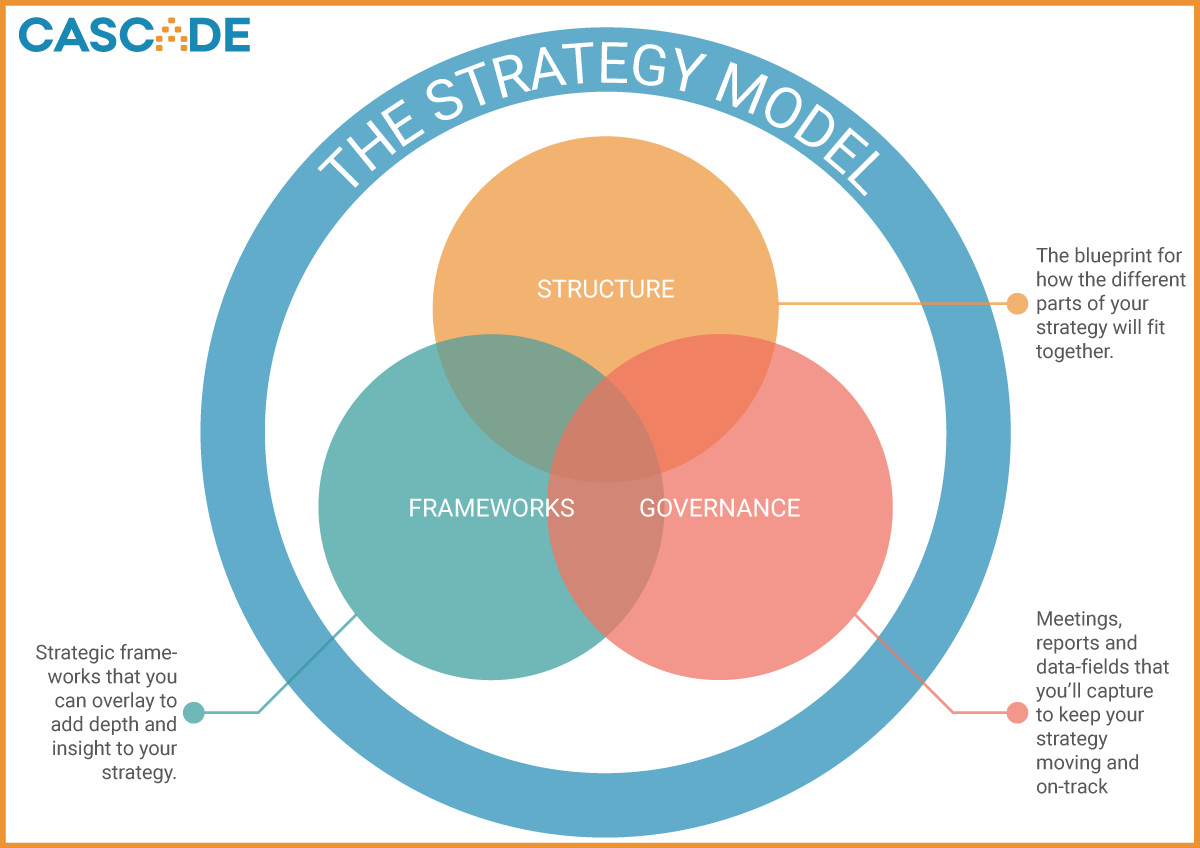 Strategic Planning Models 3 Awesome Examples