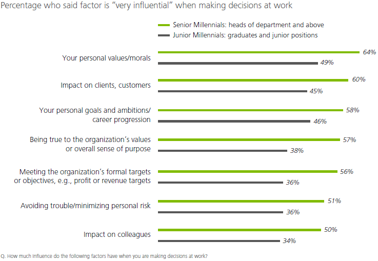 deloitte millennial values