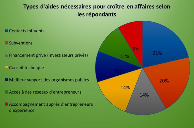 Source : L'enquête Entreprendre : partout pareil au Québec ?