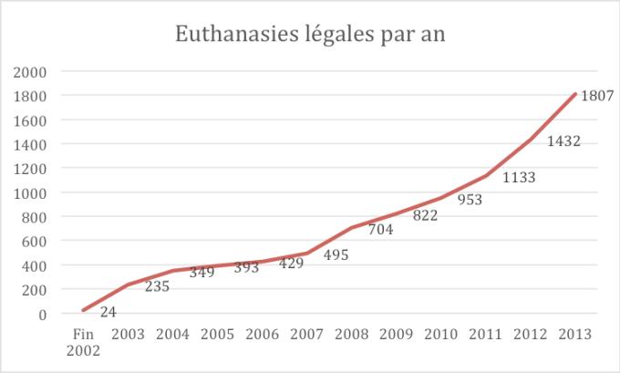 Source : Commission fédérale de contrôle et d'évaluation de l'euthanasie