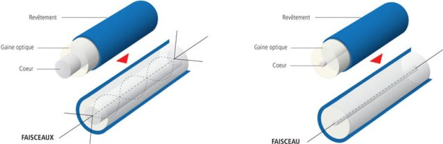 plan coupe comparatif fibre multimode monomode