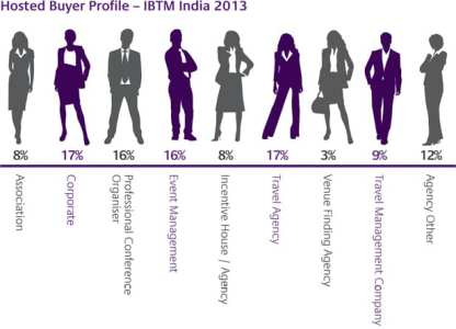 ECN 072014_INT_IBTM India 2013 Hosted Buyers profile