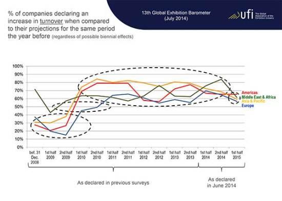 ECN-092014_ufi_global_exhibition_barometer-(Turnover)