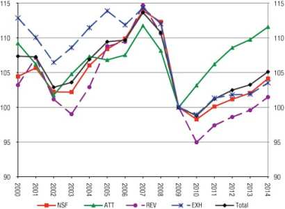 ECN 042015_NTL_New CEIR Index Report analyzes industry growth 1