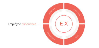 Humankind Employee Experience Model