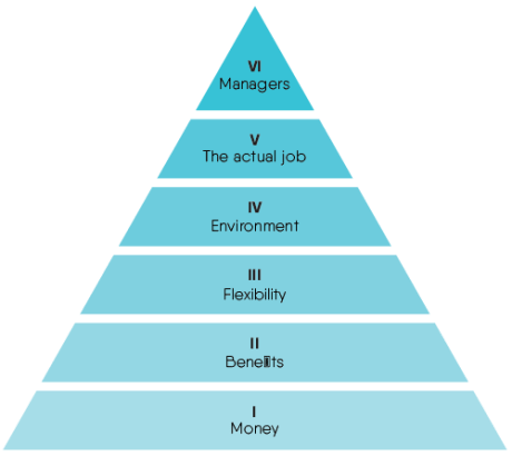 Is employee experience really all about your manager? #Maslow #Drink!