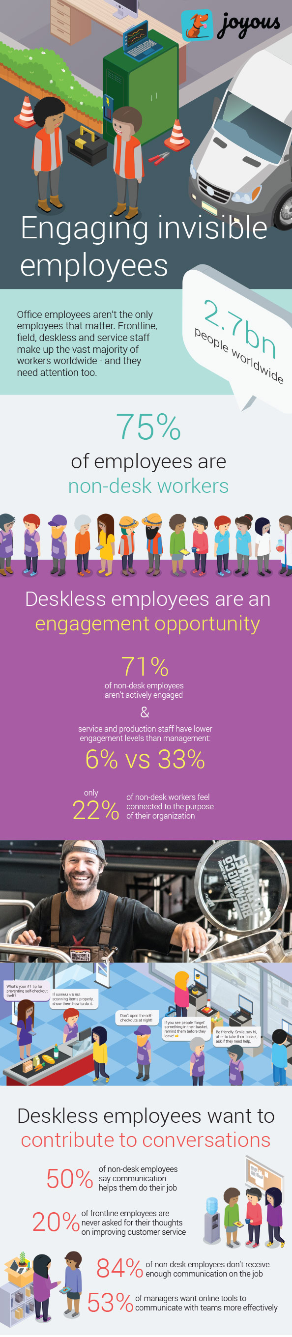 75% of all employees are non-desk employees