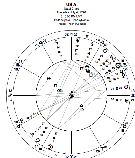 Post-election, day one: Astrology of Trump and the U.S.A Screen-Shot-2016-11-09-at-10.34.08-AM