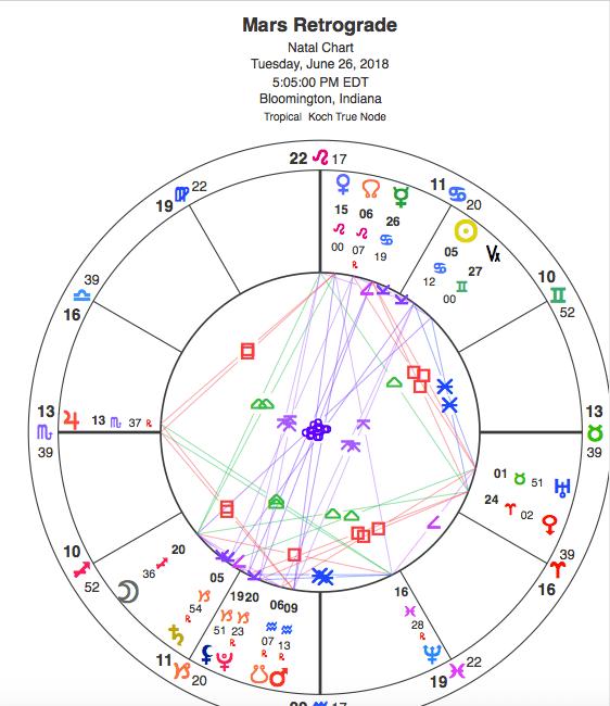 Mars turns to go retrograde today at 9°13 Aquarius Screen-Shot-2018-06-26-at-9.44.56-AM